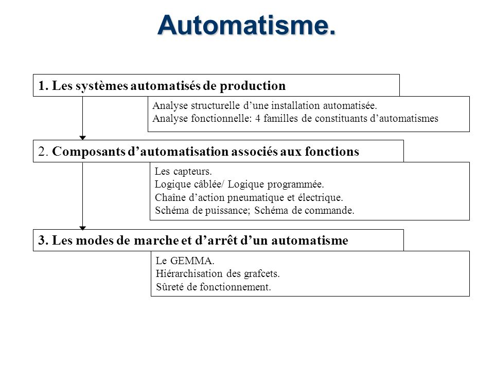 Automatisme. 1. Les systèmes automatisés de production