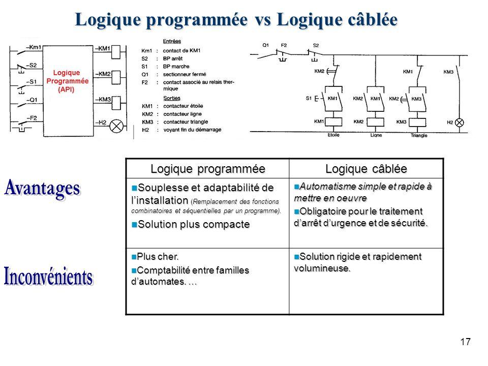 Logique programmée vs Logique câblée