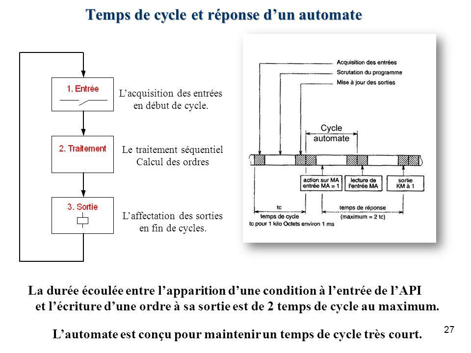 Temps de cycle et réponse d'un automate