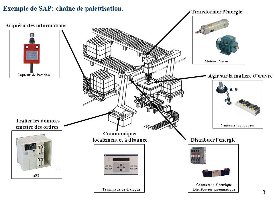 Exemple de SAP: chaîne de palettisation.