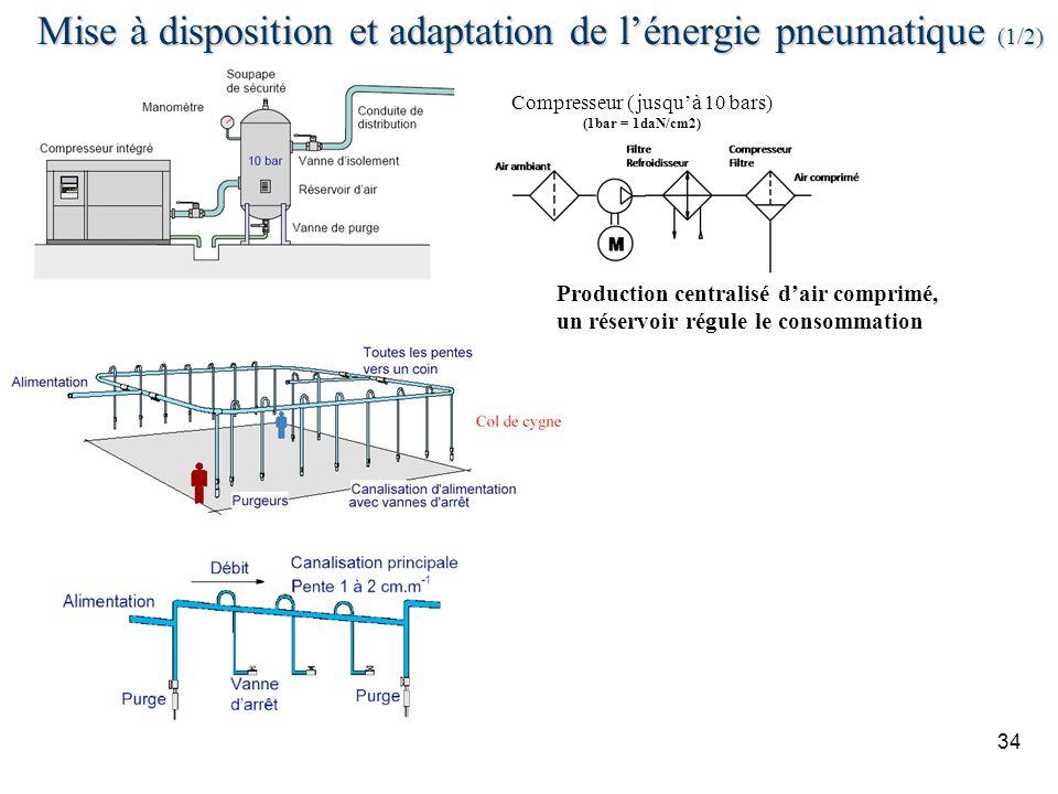 Mise à disposition et adaptation de l'énergie pneumatique (1/2)