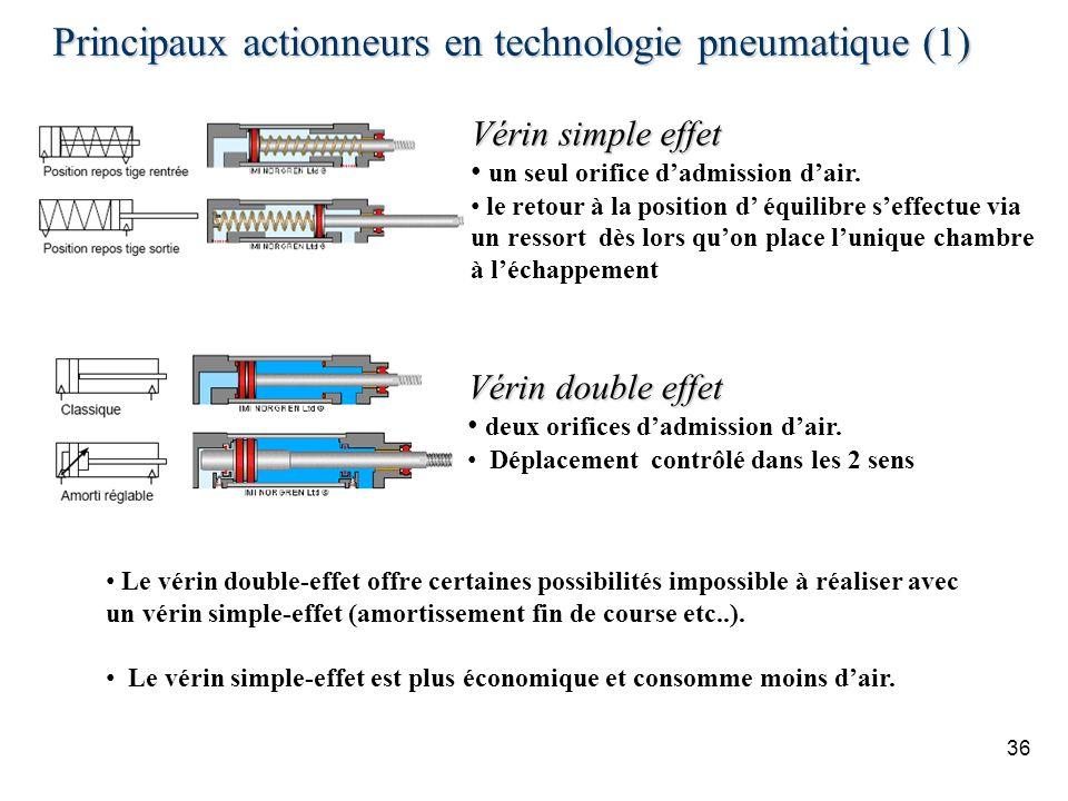 Principaux actionneurs en technologie pneumatique (1)