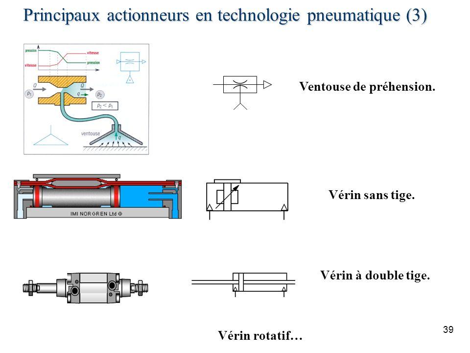 Principaux actionneurs en technologie pneumatique (3)