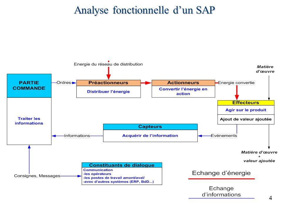 Analyse fonctionnelle d'un SAP