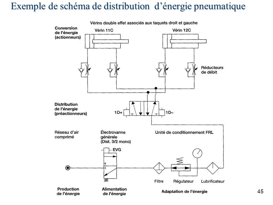 Exemple de schéma de distribution d'énergie pneumatique
