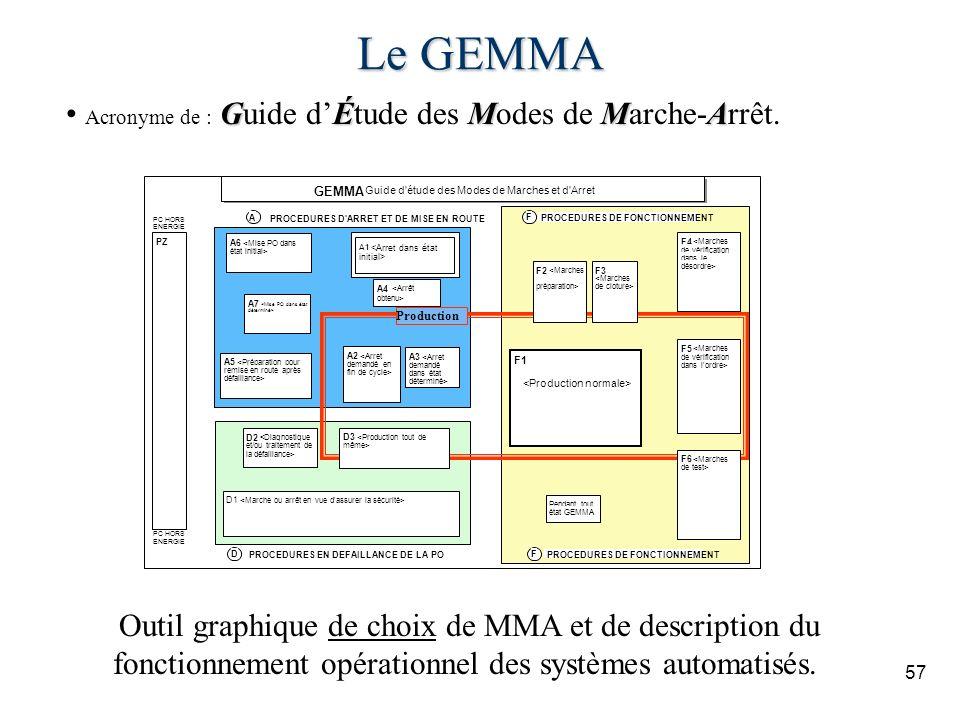 Le GEMMA Acronyme de : Guide d'Étude des Modes de Marche-Arrêt.