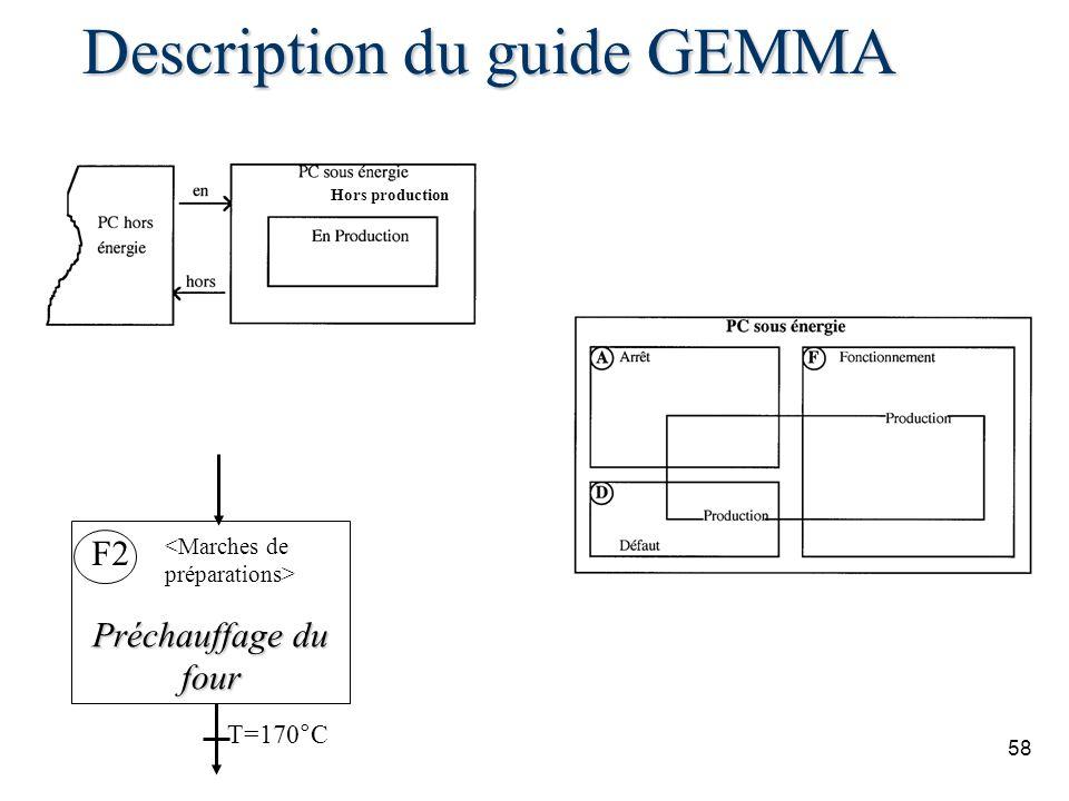 Description du guide GEMMA