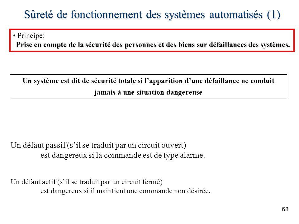 Sûreté de fonctionnement des systèmes automatisés (1)
