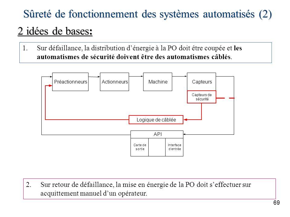 Sûreté de fonctionnement des systèmes automatisés (2)