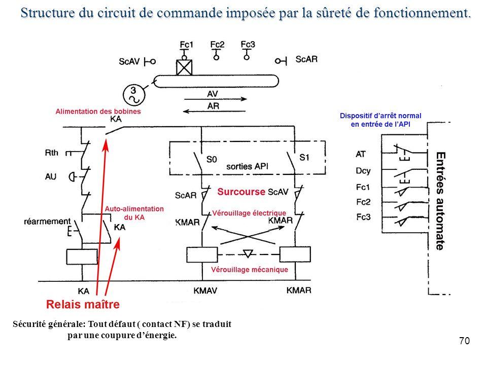 Structure du circuit de commande imposée par la sûreté de fonctionnement.