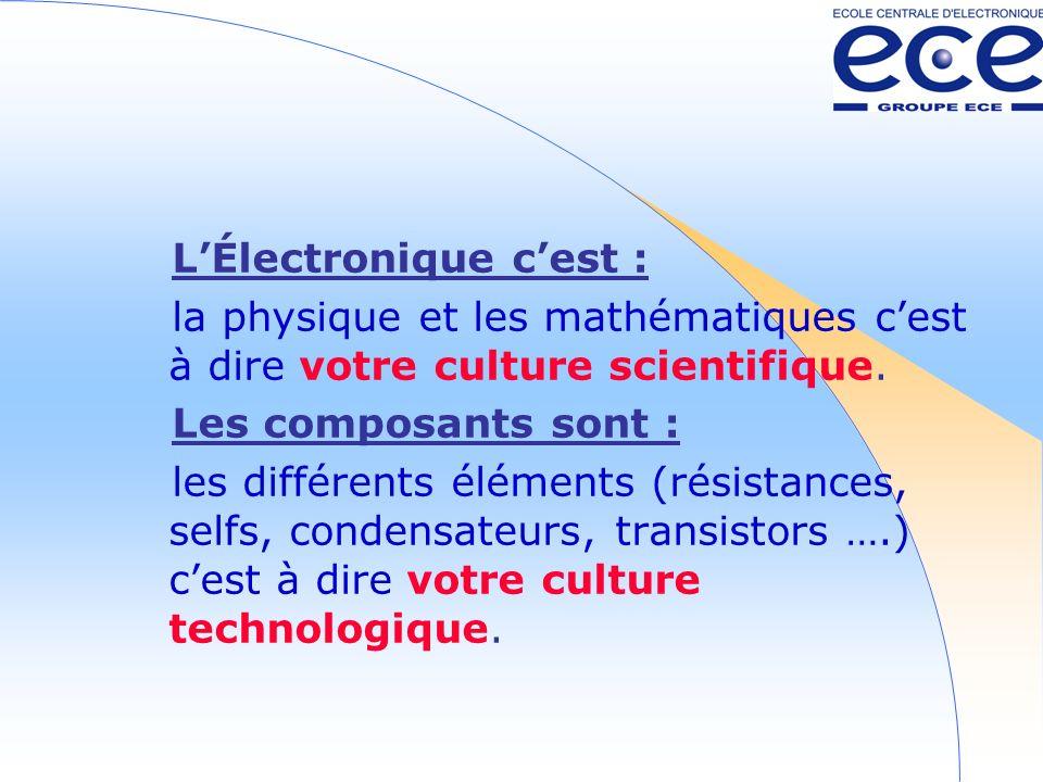 L'Électronique c'est :