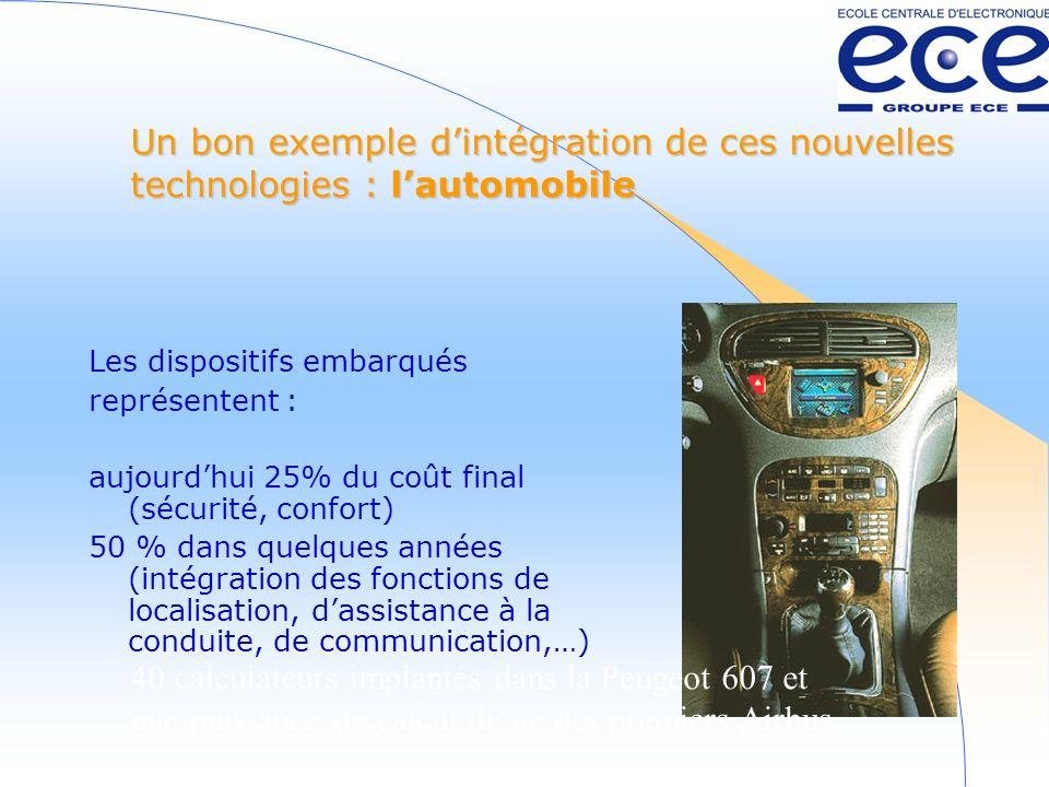 Un bon exemple d'intégration de ces nouvelles technologies : l'automobile