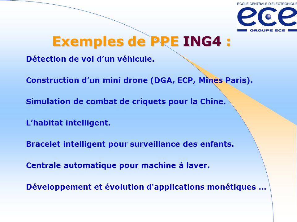 Exemples de PPE ING4 : Détection de vol d'un véhicule.