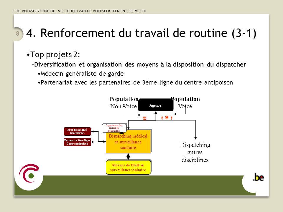 4. Renforcement du travail de routine (3-1)