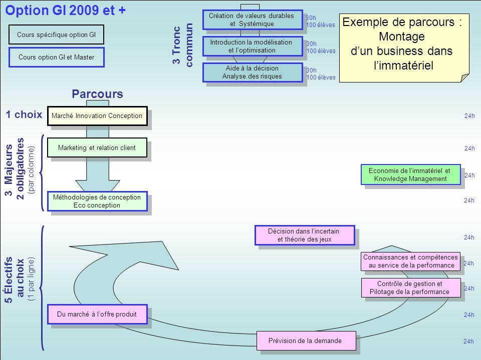 Option GI 2009 et + Exemple de parcours : Montage d'un business dans