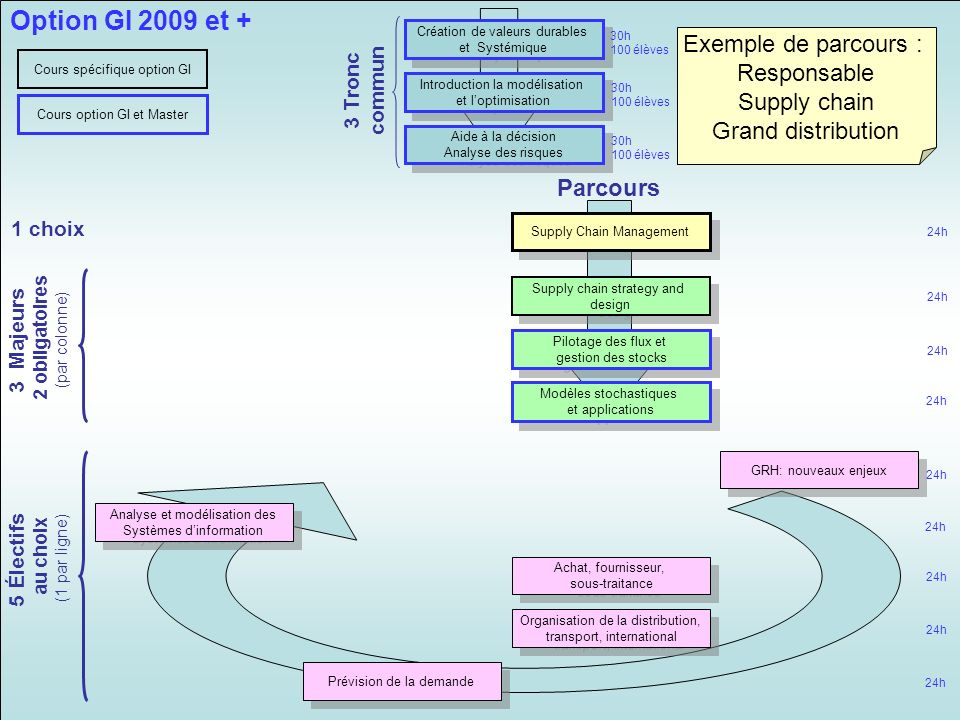 Option GI 2009 et + Exemple de parcours : Responsable Supply chain