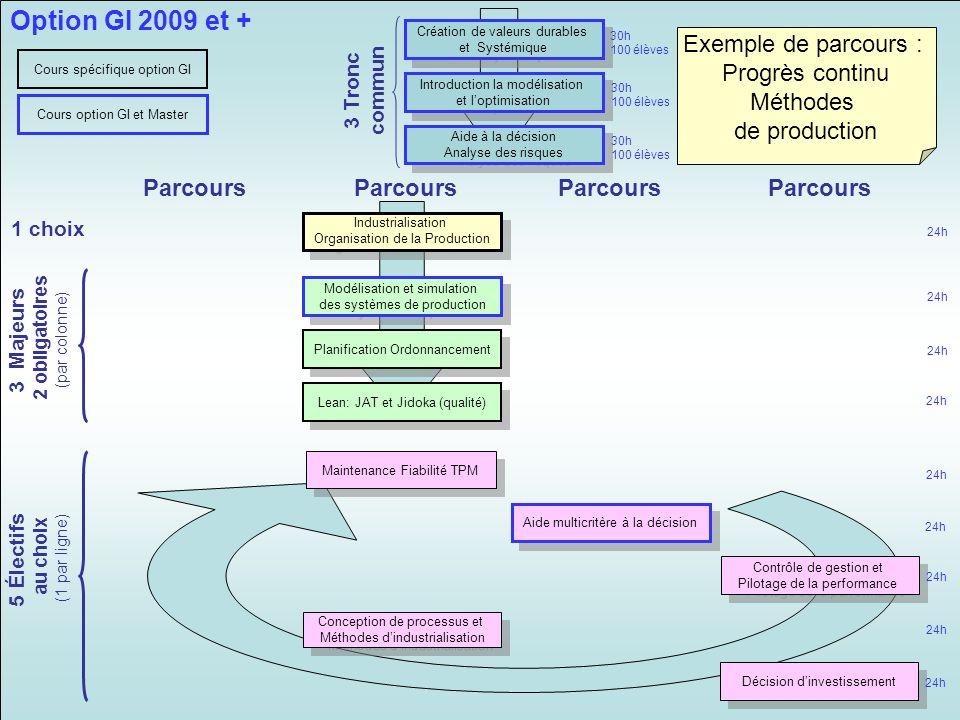 Option GI 2009 et + Exemple de parcours : Progrès continu Méthodes