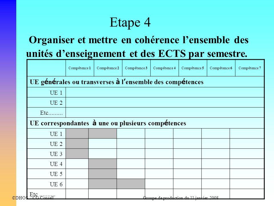 Etape 4 Organiser et mettre en cohérence l'ensemble des unités d'enseignement et des ECTS par semestre.