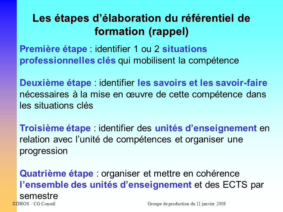 Les étapes d'élaboration du référentiel de formation (rappel)