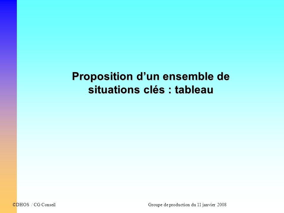 Proposition d'un ensemble de situations clés : tableau