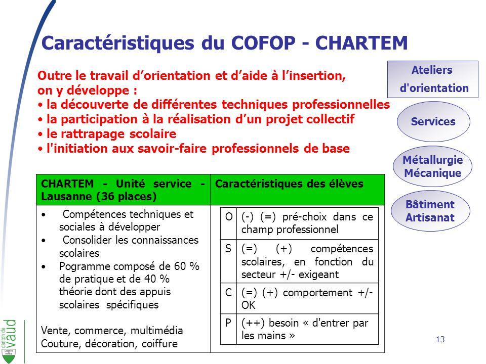 Caractéristiques du COFOP - CHARTEM
