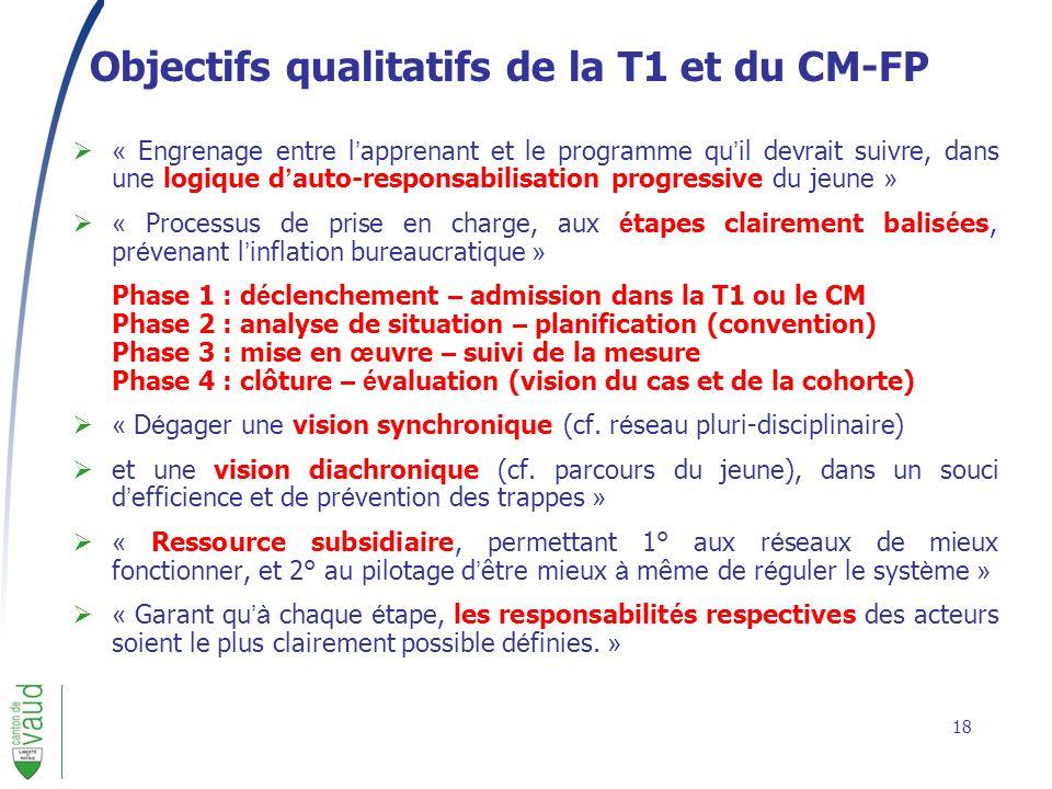 Objectifs qualitatifs de la T1 et du CM-FP