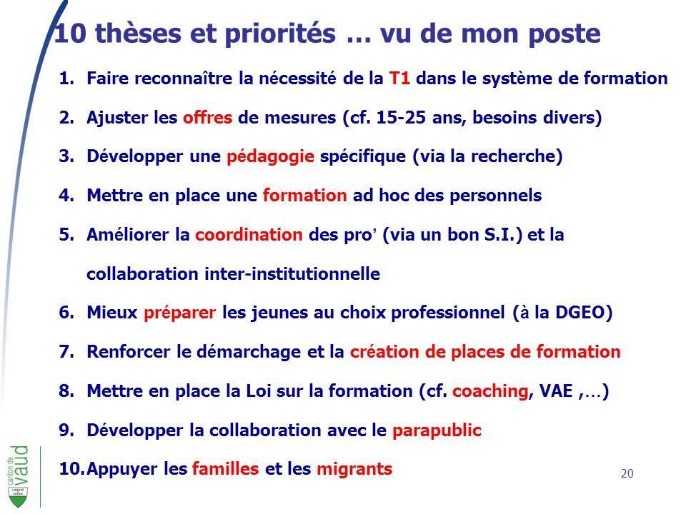 10 thèses et priorités … vu de mon poste