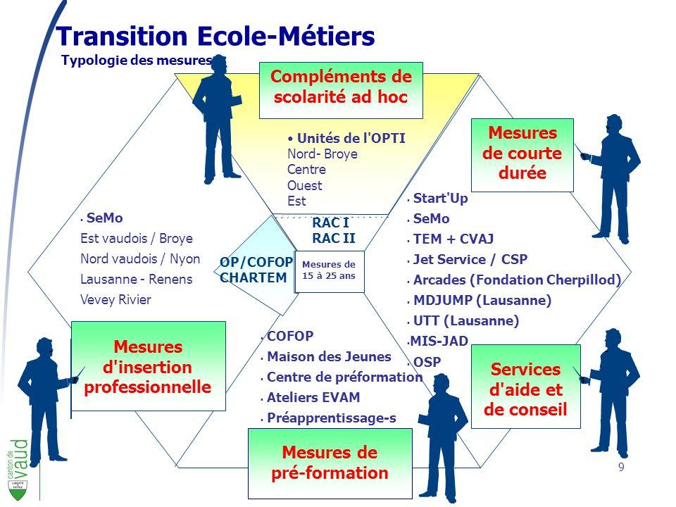 Transition Ecole-Métiers
