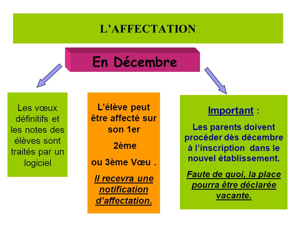 En Décembre L'AFFECTATION Important :