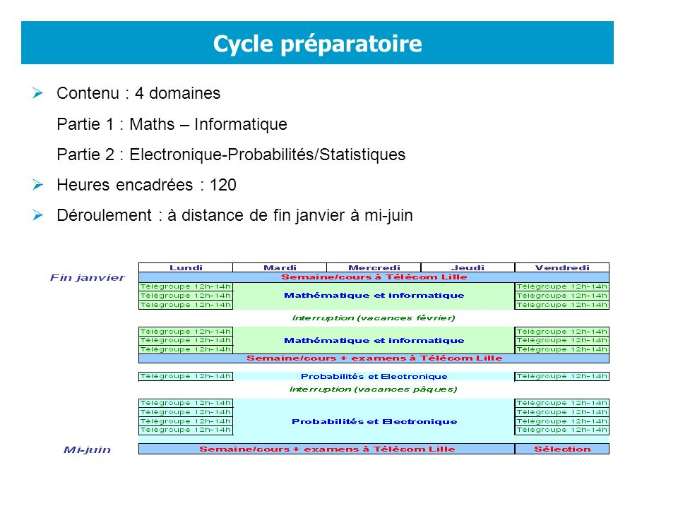 Cycle préparatoire Contenu : 4 domaines