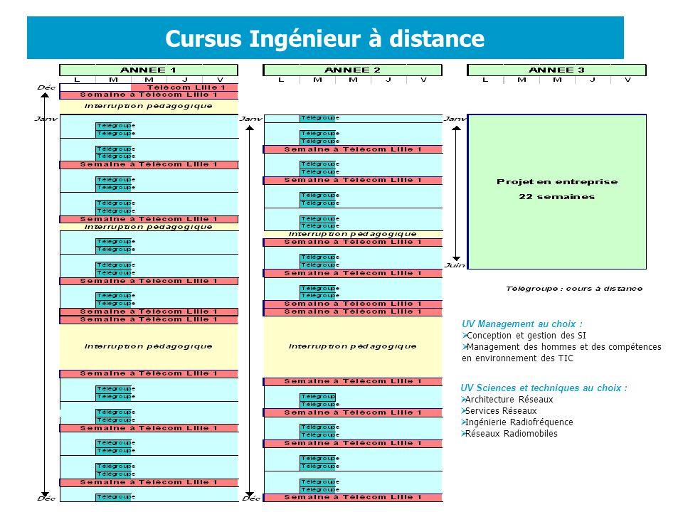 Cursus Ingénieur à distance