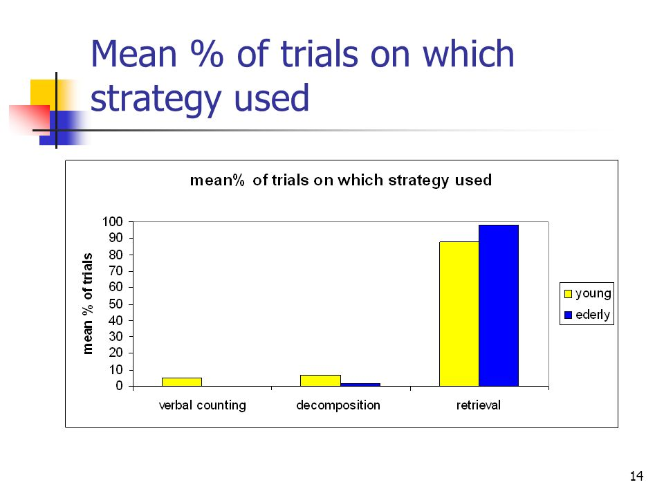 Mean % of trials on which strategy used