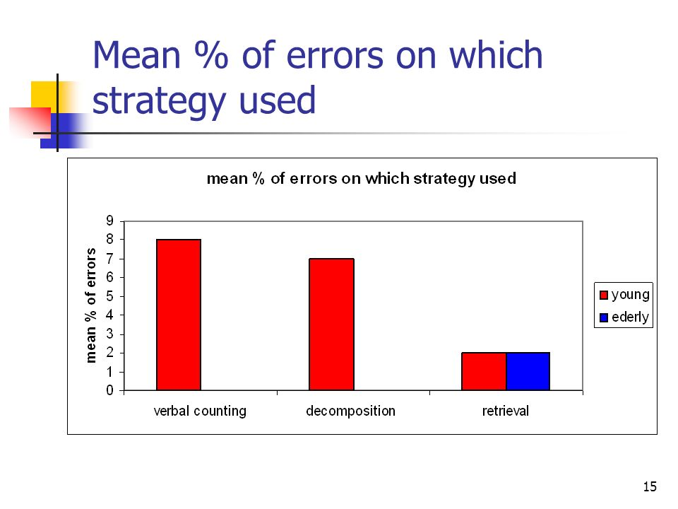 Mean % of errors on which strategy used