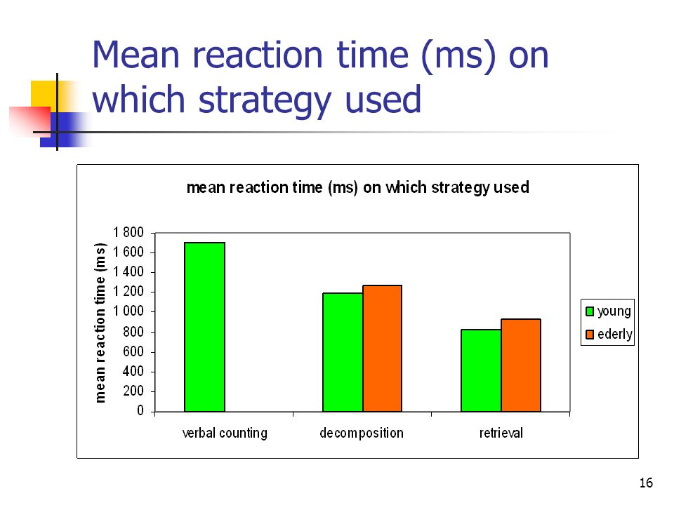 Mean reaction time (ms) on which strategy used