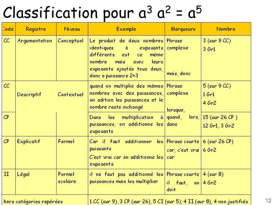 Classification pour a3 a2 = a5
