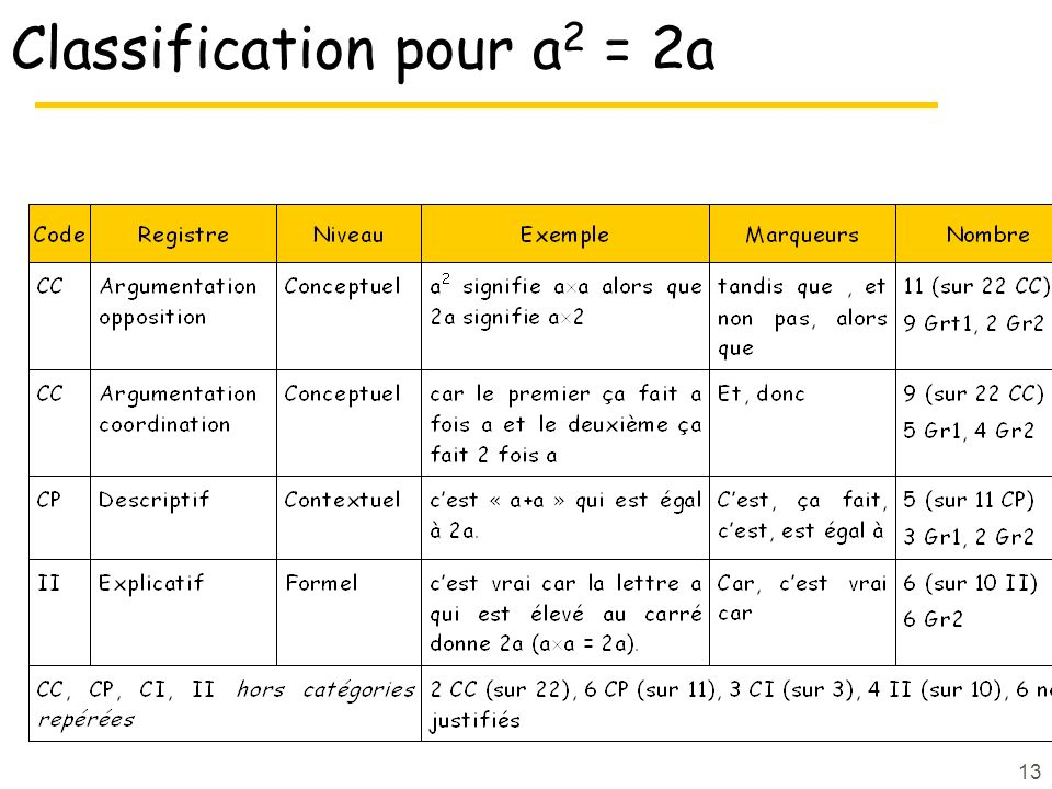 Classification pour a2 = 2a