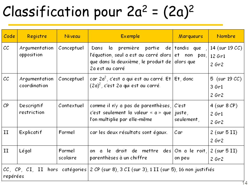 Classification pour 2a2 = (2a)2