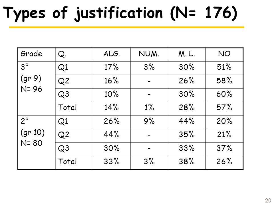 Types of justification (N= 176)