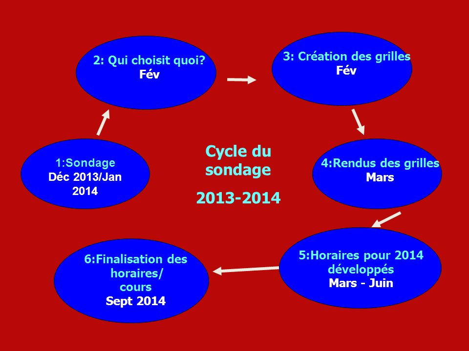Cycle du sondage 2013-2014 3: Création des grilles Fév