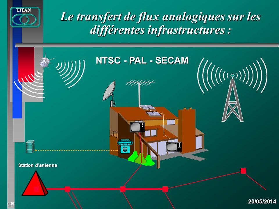 Le transfert de flux analogiques sur les différentes infrastructures :