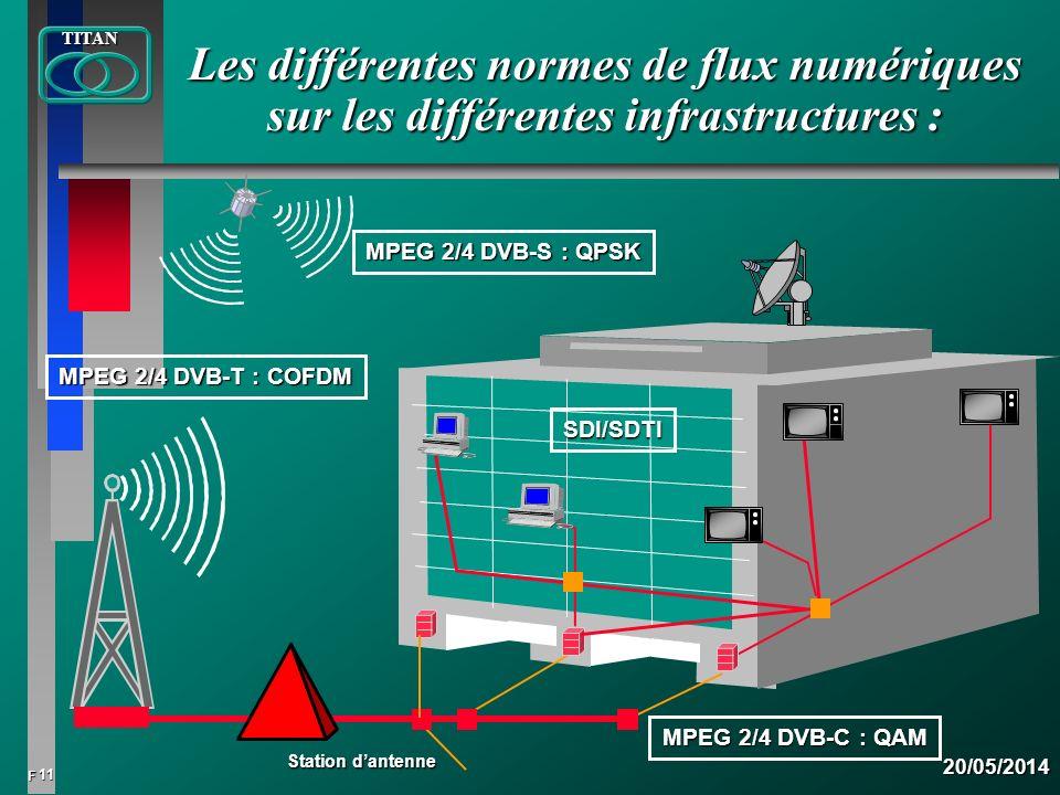Les différentes normes de flux numériques sur les différentes infrastructures :
