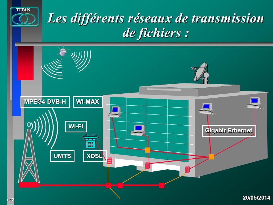 Les différents réseaux de transmission de fichiers :