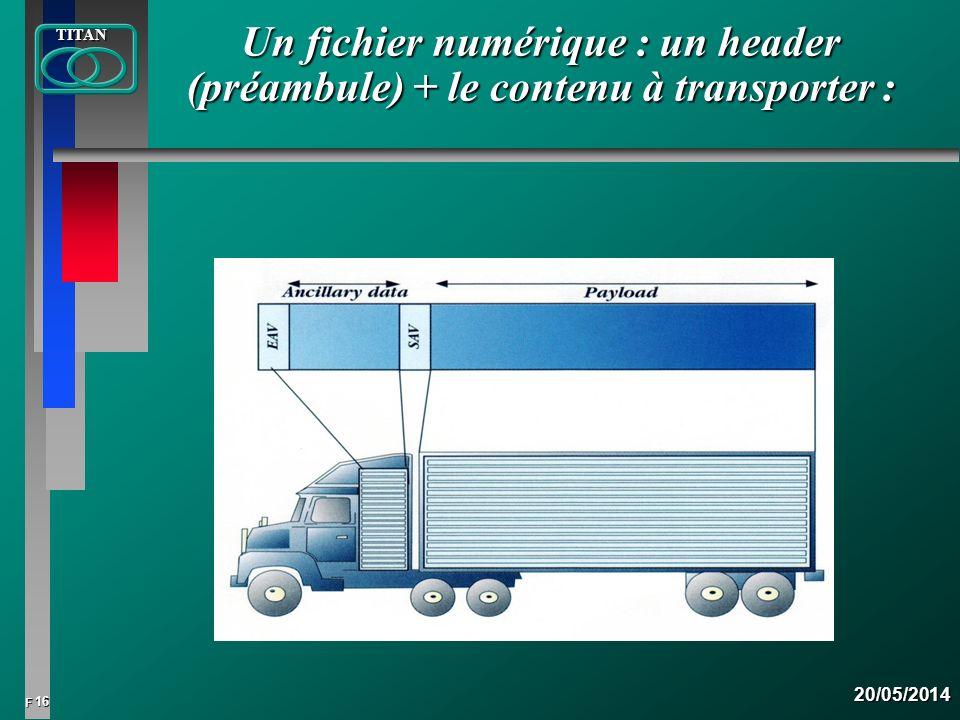 Un fichier numérique : un header (préambule) + le contenu à transporter :