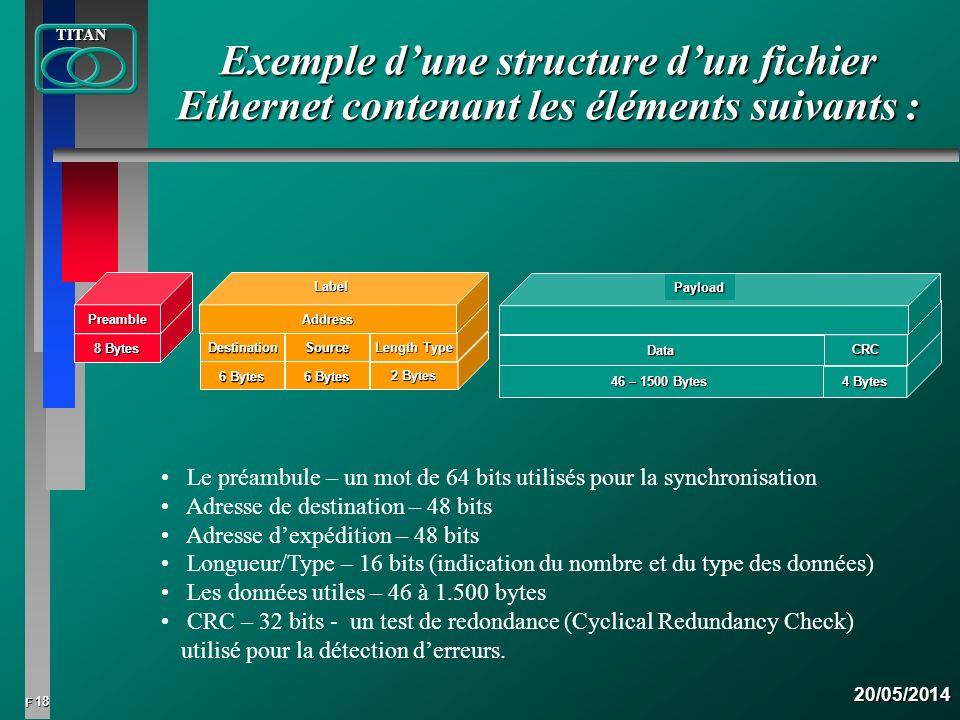 Exemple d'une structure d'un fichier Ethernet contenant les éléments suivants :