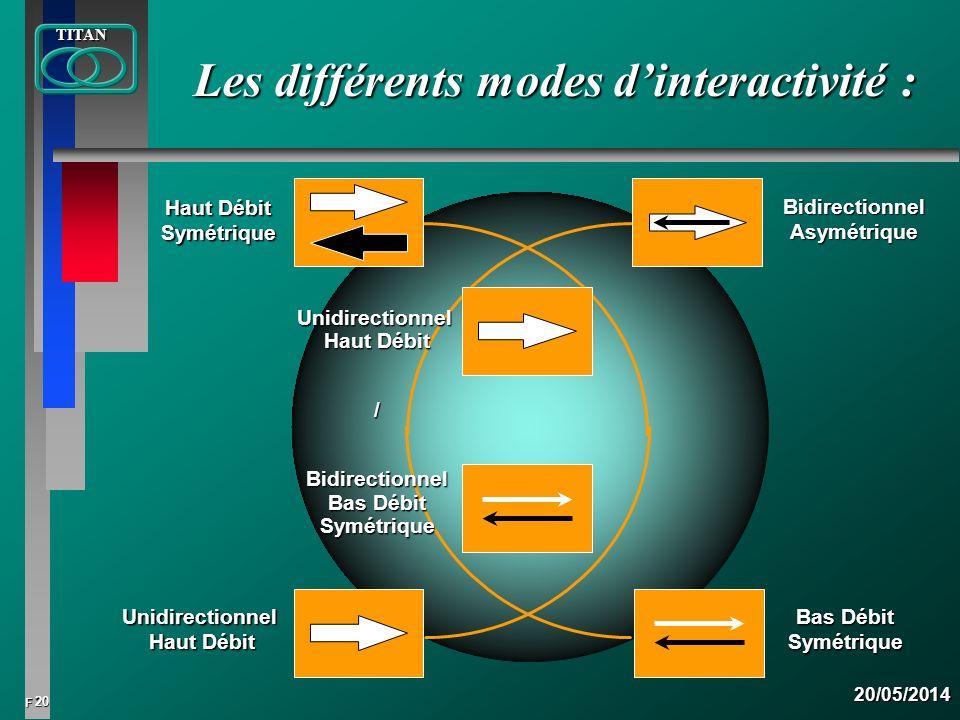 Les différents modes d'interactivité :