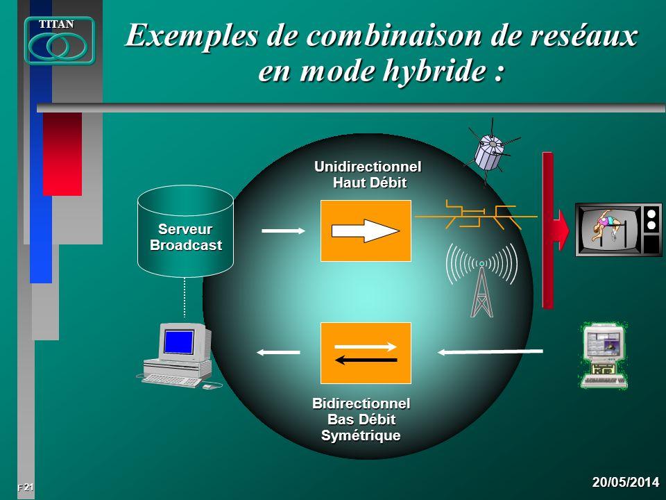 Exemples de combinaison de reséaux en mode hybride :