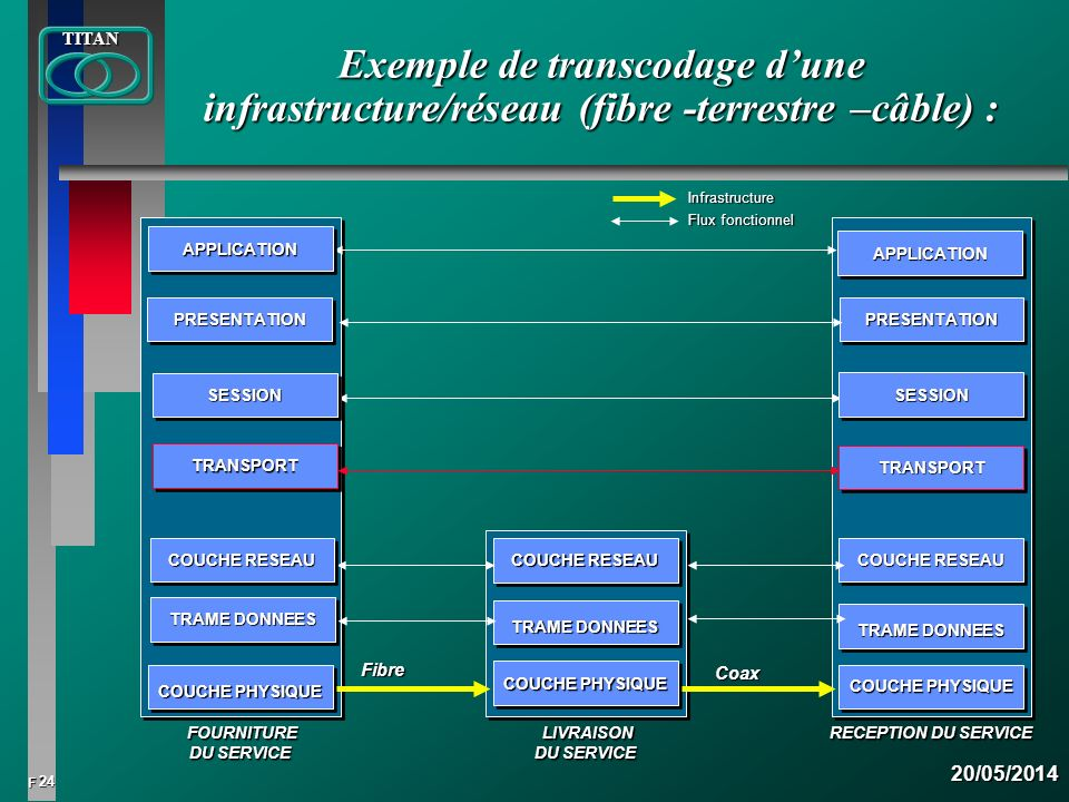 Exemple de transcodage d'une infrastructure/réseau (fibre -terrestre –câble) :