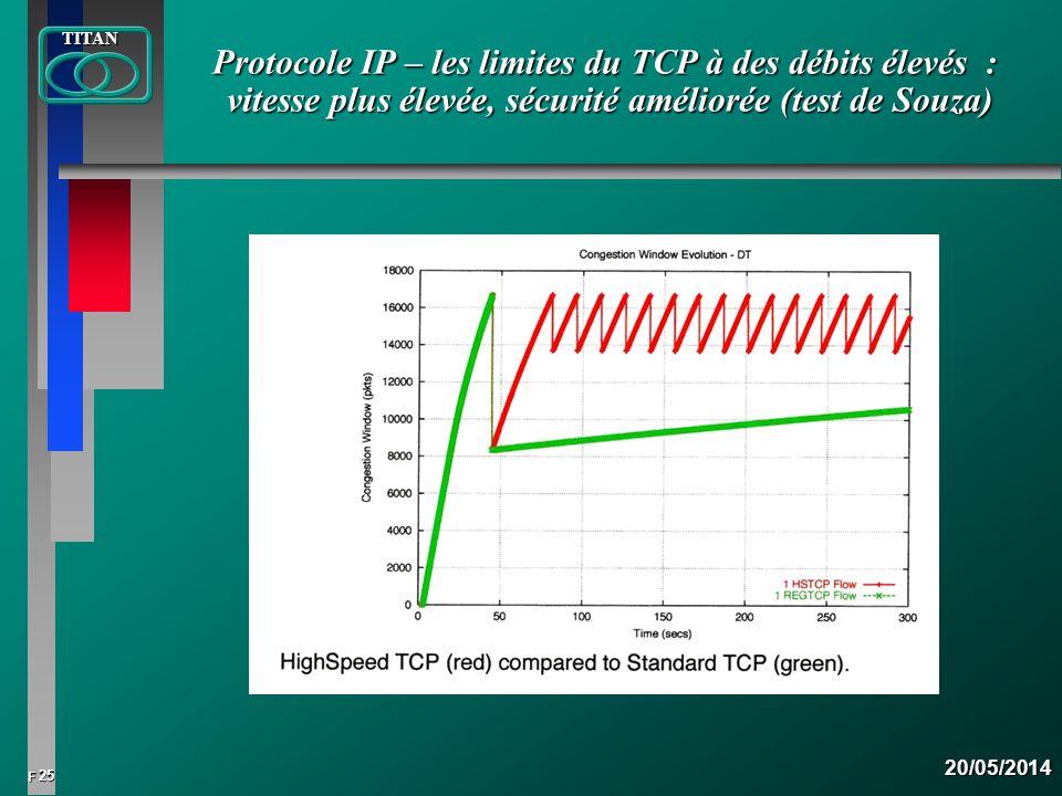 Protocole IP – les limites du TCP à des débits élevés : vitesse plus élevée, sécurité améliorée (test de Souza)