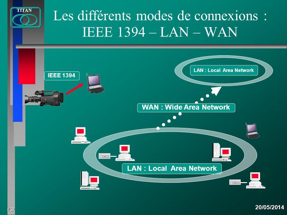 Les différents modes de connexions : IEEE 1394 – LAN – WAN