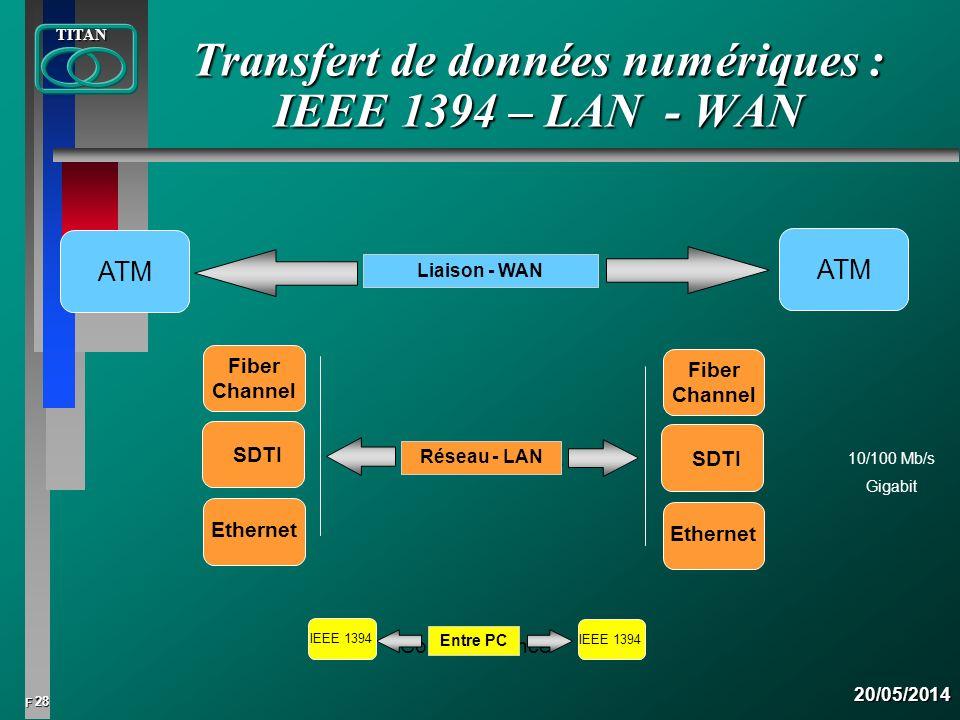 Transfert de données numériques : IEEE 1394 – LAN - WAN